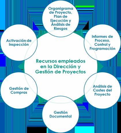 Dirección y Gestión de Proyectos EPC